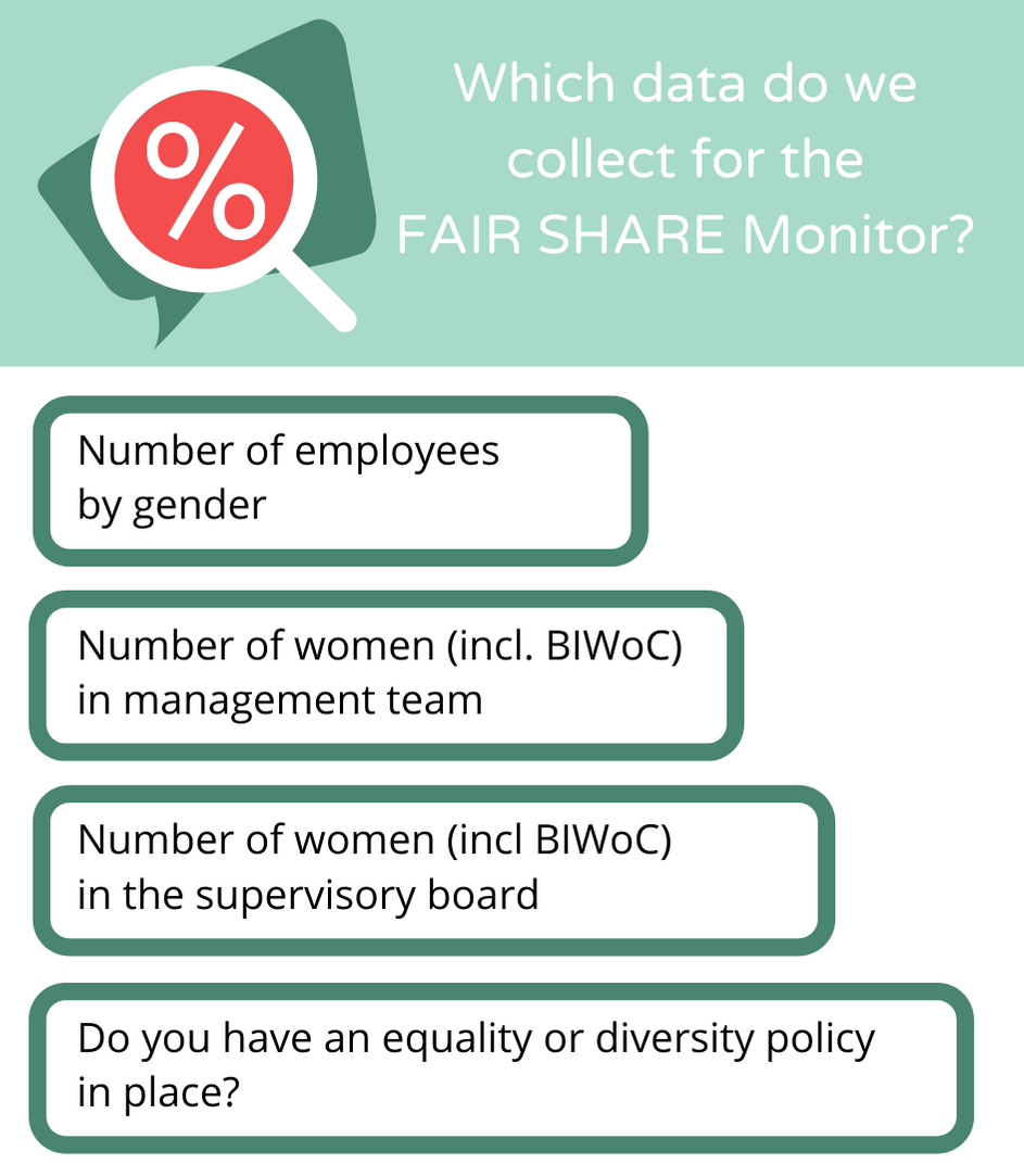 About the FAIR SHARE Monitor